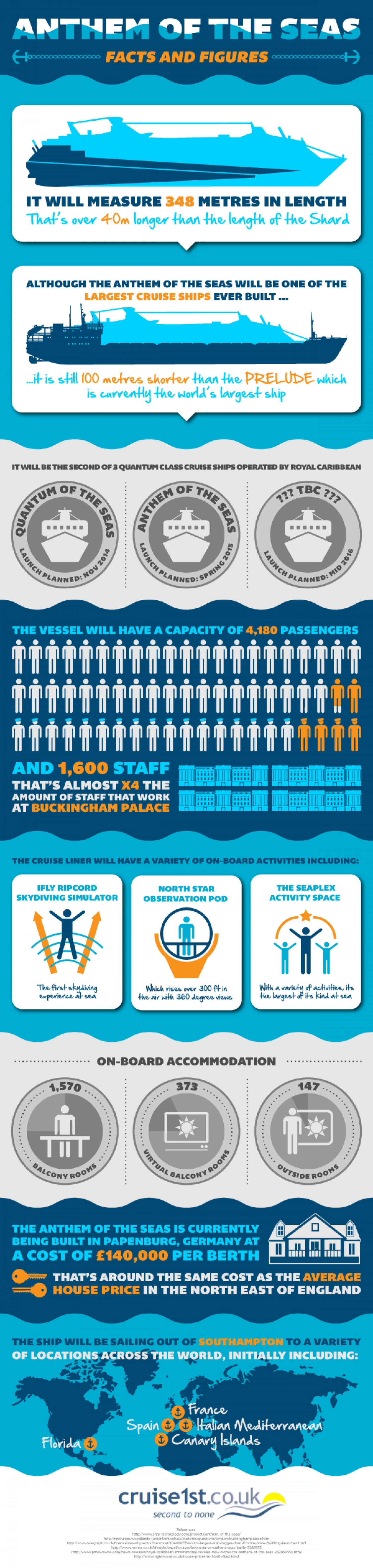 Anthem of the Seas - Facts and Figures Infographic