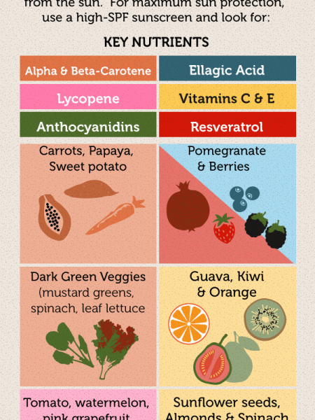 Anti-Aging Nutrition – What You Need to Know  Infographic