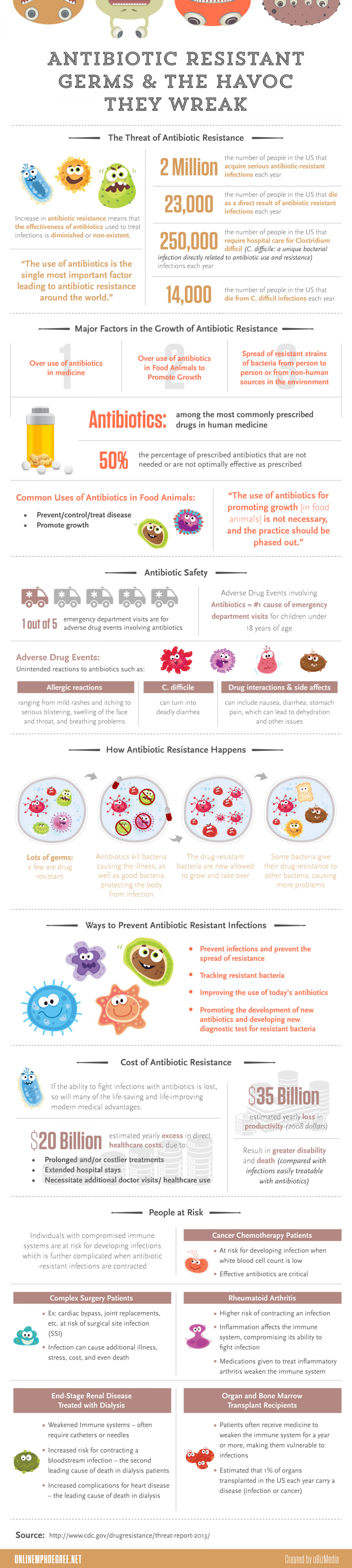 Antibiotic Resistant Germs & The Havoc They Wreak Infographic