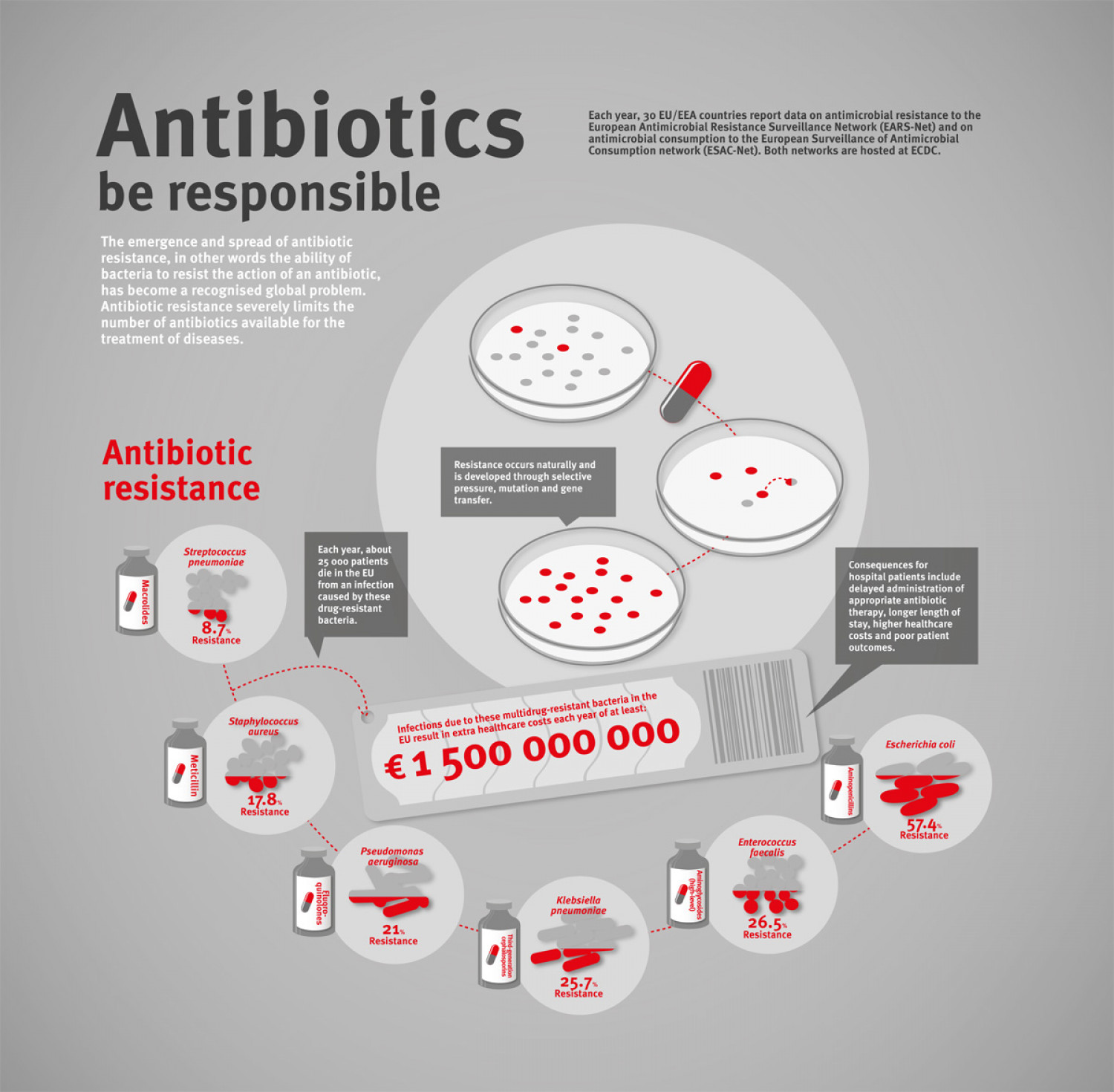Antibiotic resistance Infographic