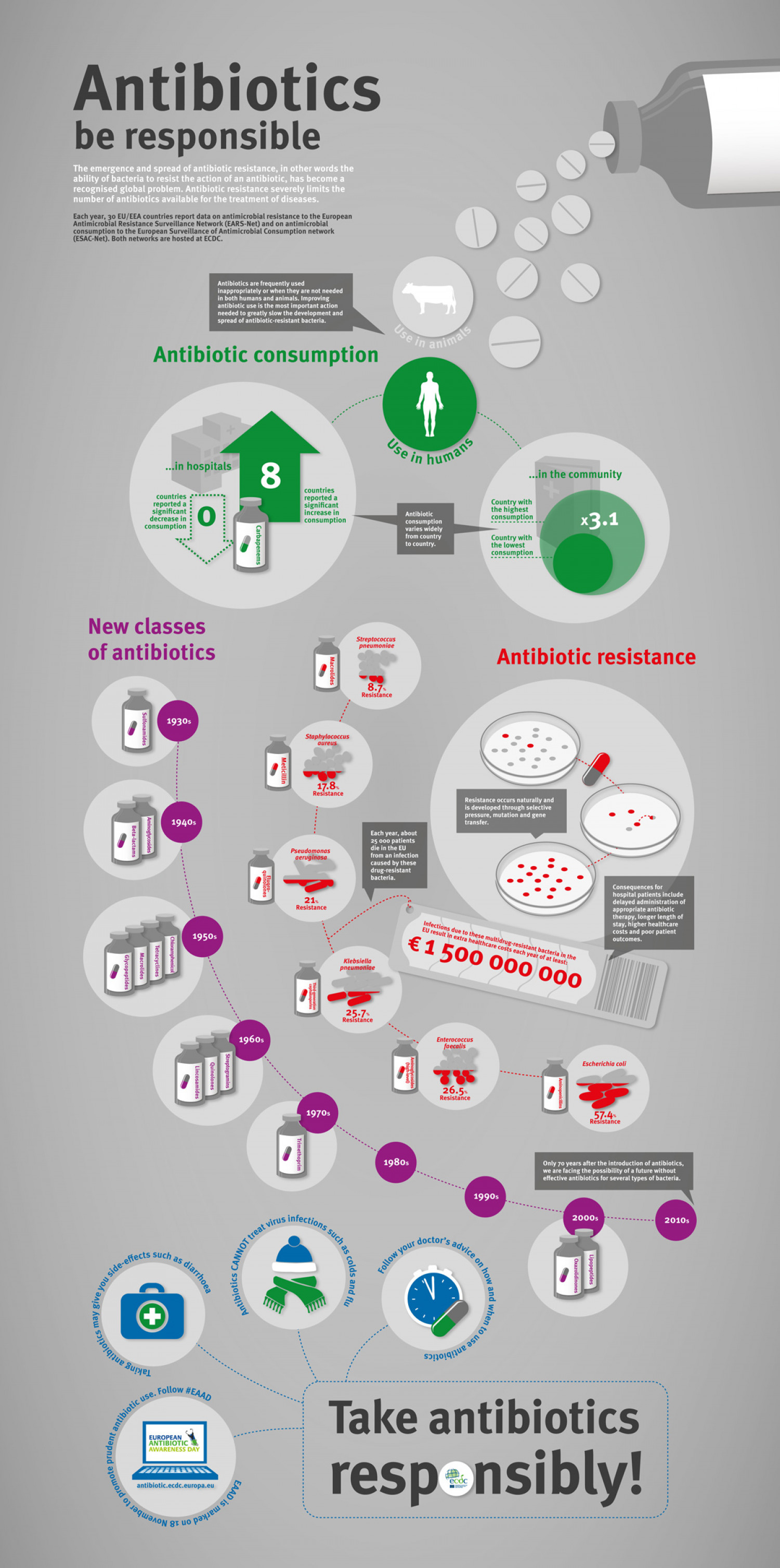 Antibiotics - be responsible Infographic