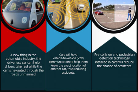Anticipated Automobile Trends  for 2015 Infographic
