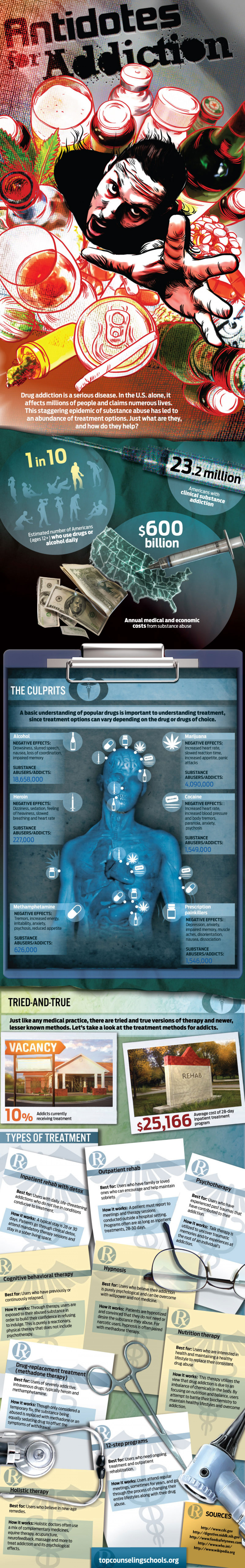 Antidotes for Addiction Infographic