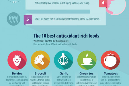 Antioxidants Benifits Infographic
