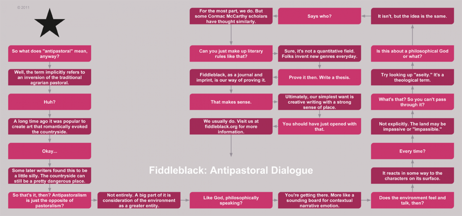Antipastoral Dialogue Infographic