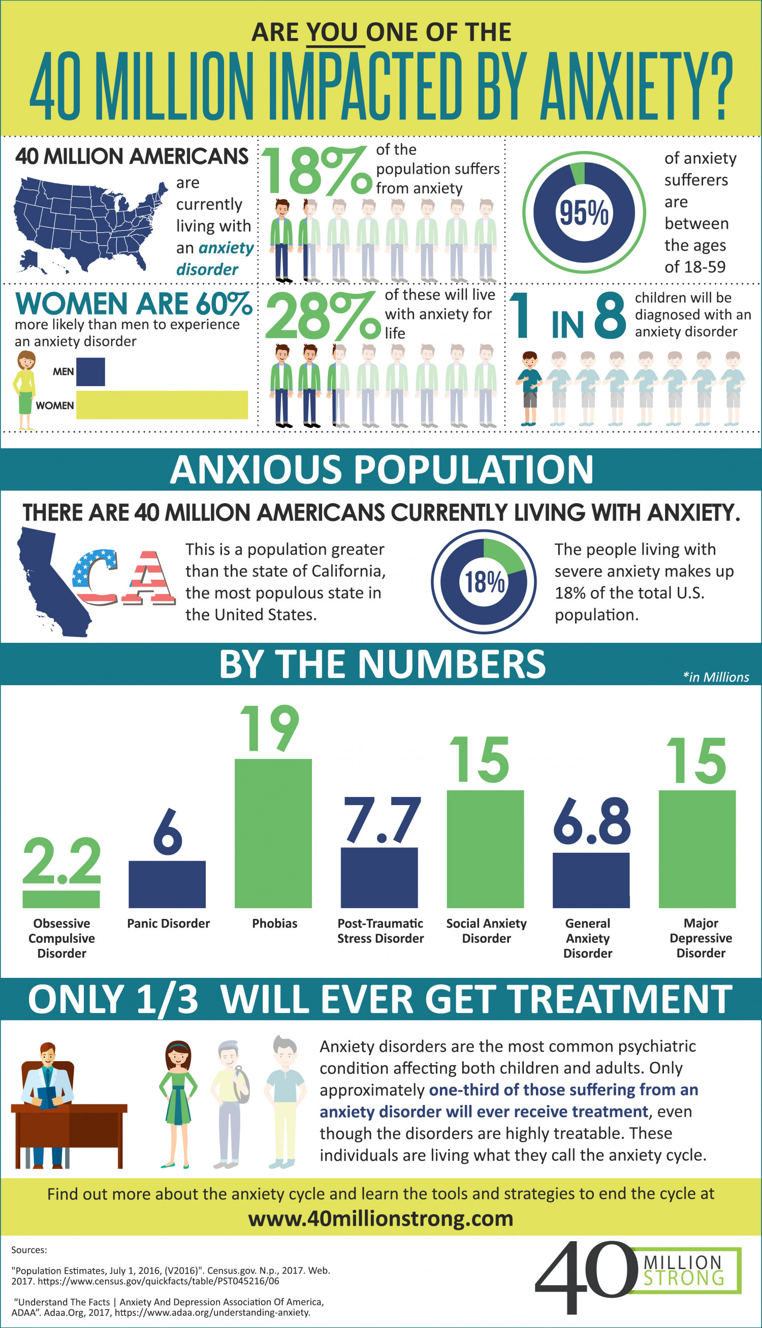 Anxiety? You Are Not Alone  Infographic