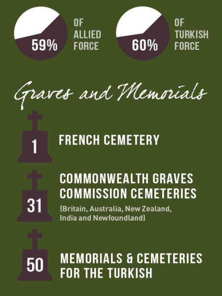 99 Years of ANZAC Infographic