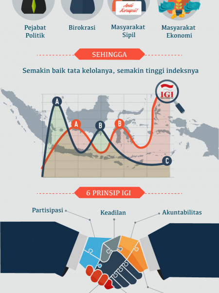 Apa itu Indonesia Governance Index (IGI) Infographic