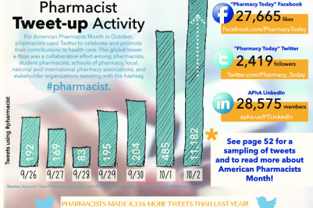 APhA Annual Pharmacist Tweet-up Stats Infographic