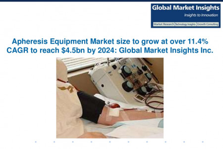 Apheresis Equipment Market size to exceed $4.5bn by 2024 Infographic