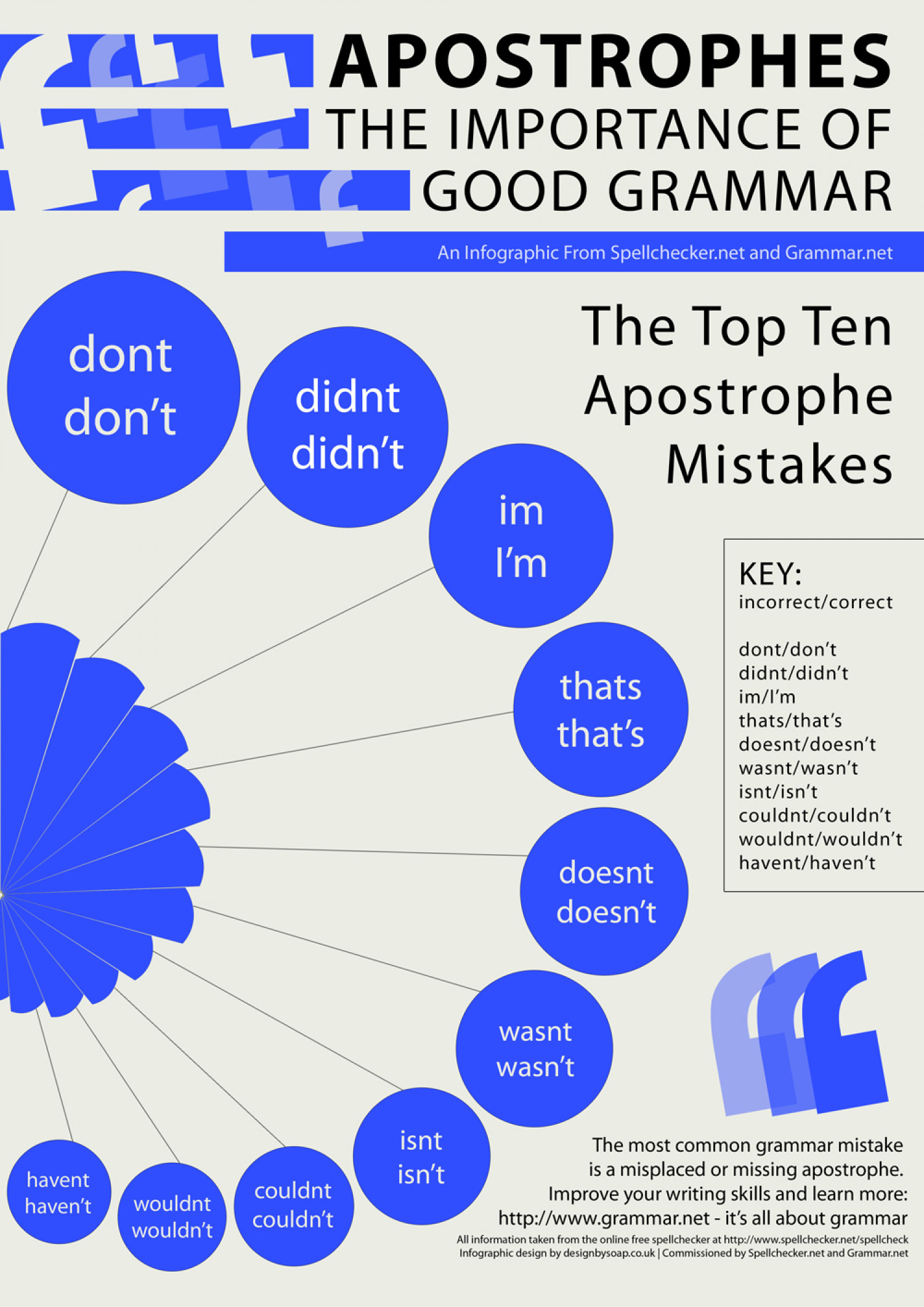 Apostrophes: The Importance of Good Grammar Infographic