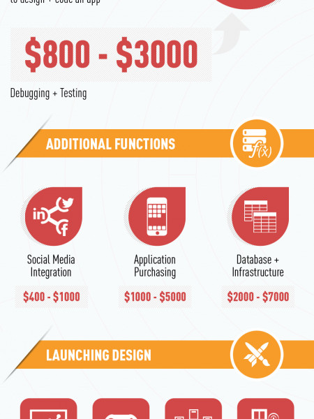 App Designing: How to Build an App and What is it's Cost? Infographic