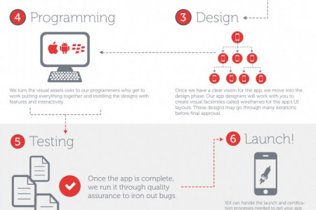 App Development Process Infographic