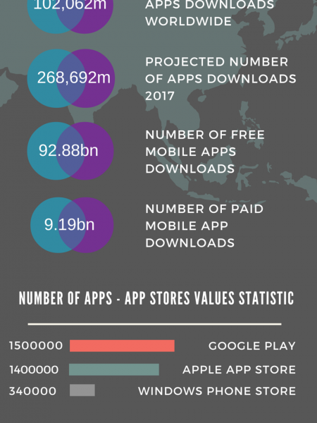 App Statistics on World Market Infographic