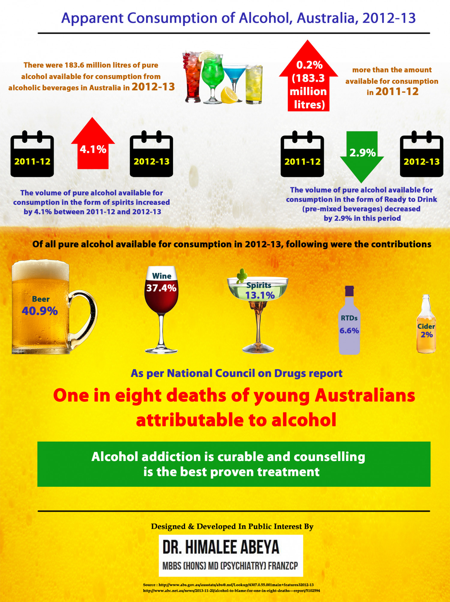 Apparent Consumption of Alcohol, Australia, 2012-13 Infographic