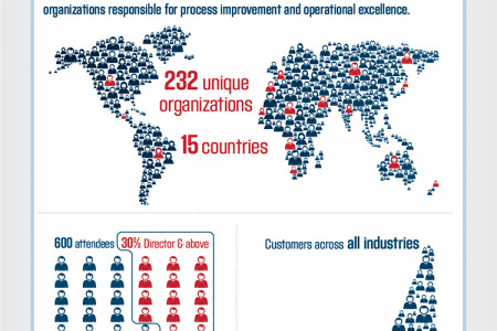 Appian World 2013 Infographic