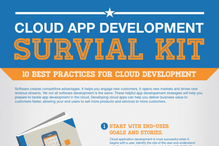 Appirio Cloud App Development Infographic