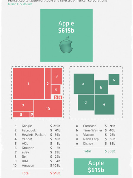 Apple - The Most Valuable Company in the World Infographic