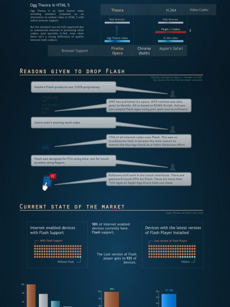 Apple and Adobe  Infographic