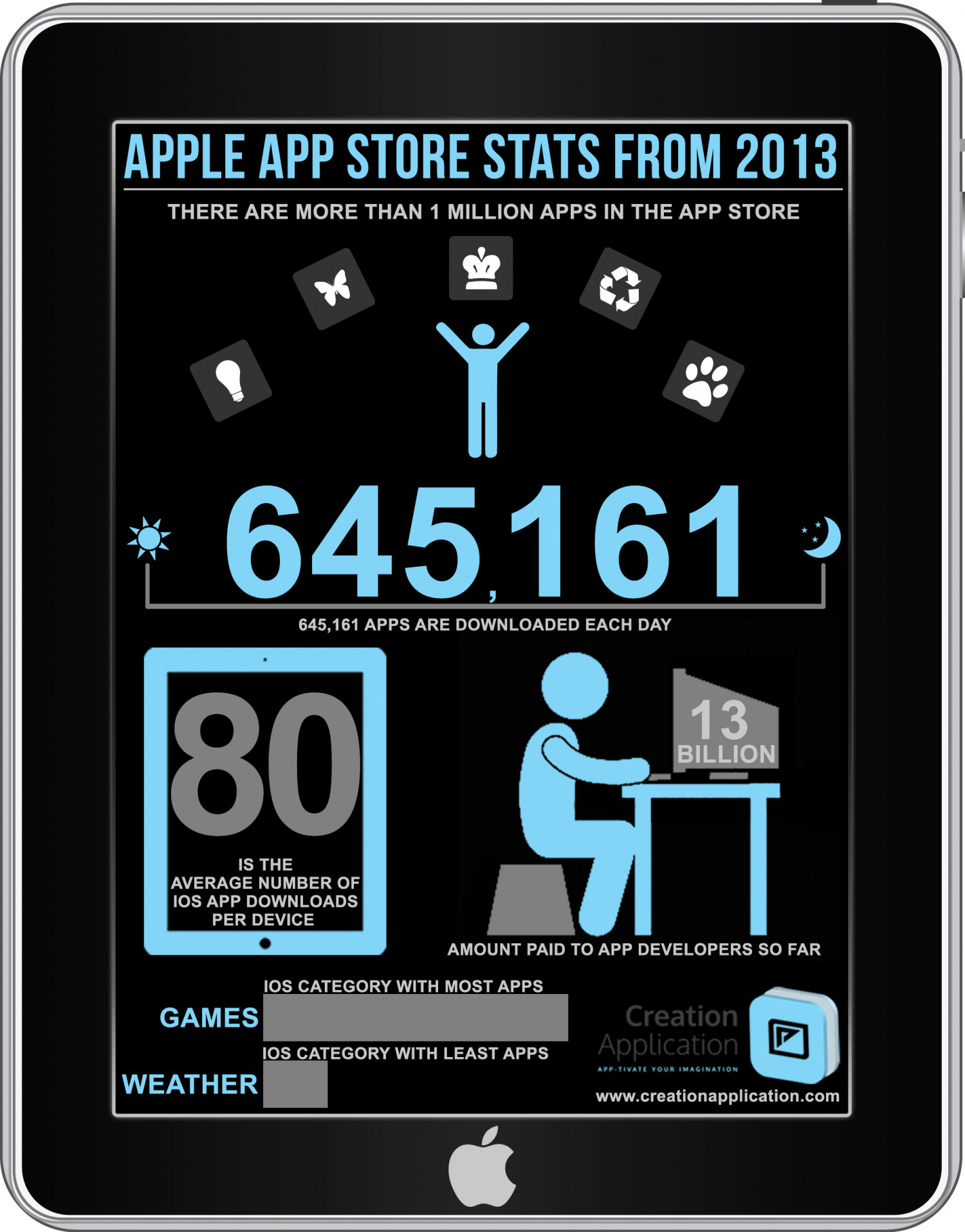Apple App Store Stats 2013 Infographic Infographic