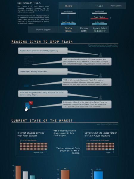 Apple, Flash, and H.264 Infographic