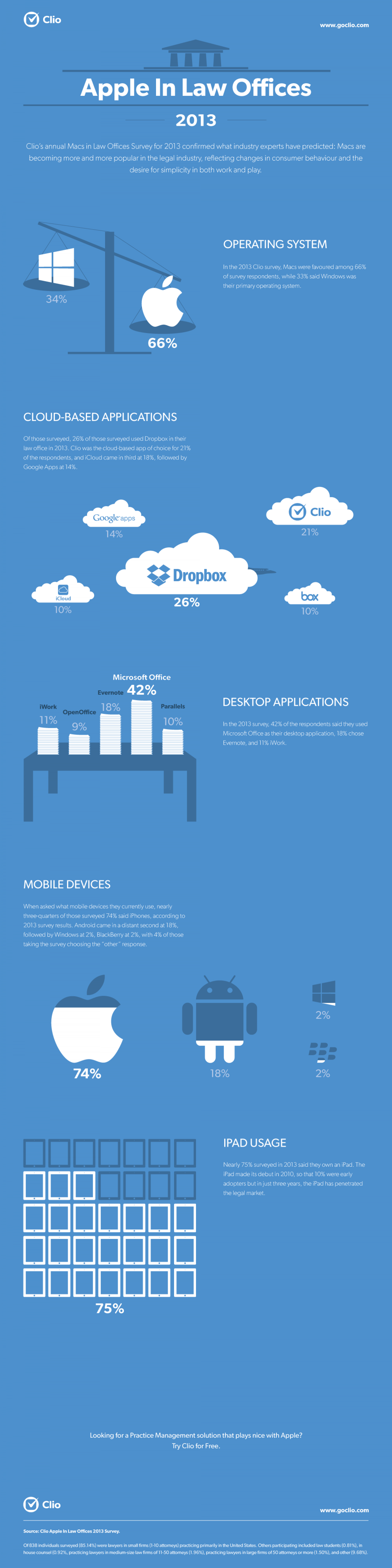 Apple In Law Offices 2013 Infographic