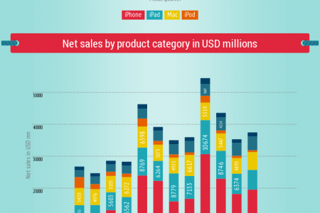 Apple iPhone, iPad and Mac sales in fiscal 4Q13 Infographic