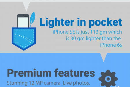 Apple iPhone SE- 6 Reasons to Buy Infographic