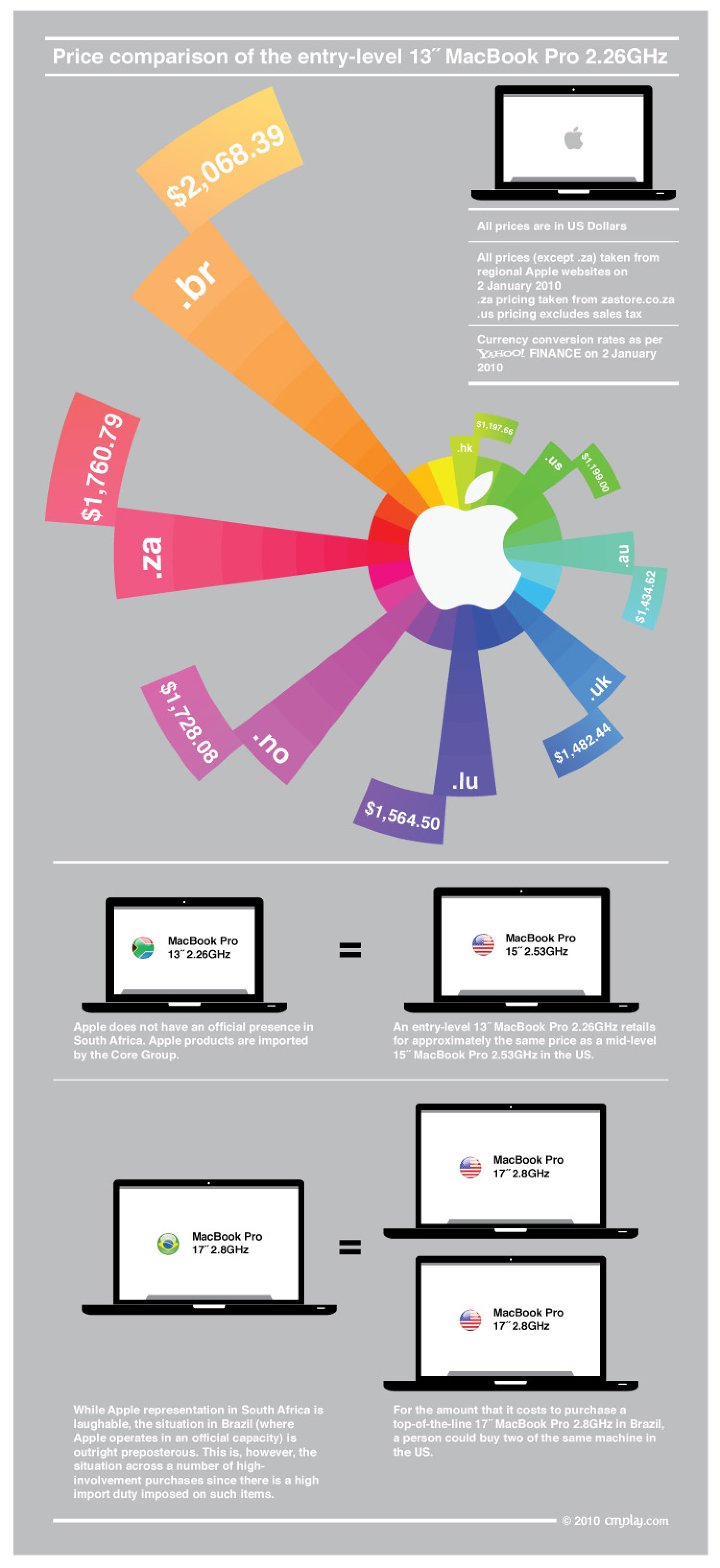Apple MacBook Prices Infographic