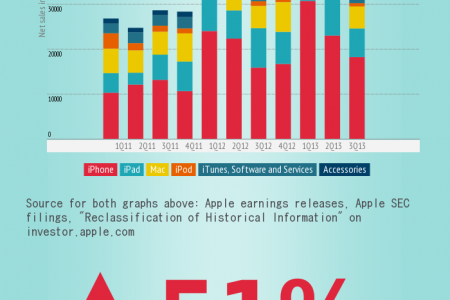 Apple product sales (iPhone, iPad, MacBook) Infographic