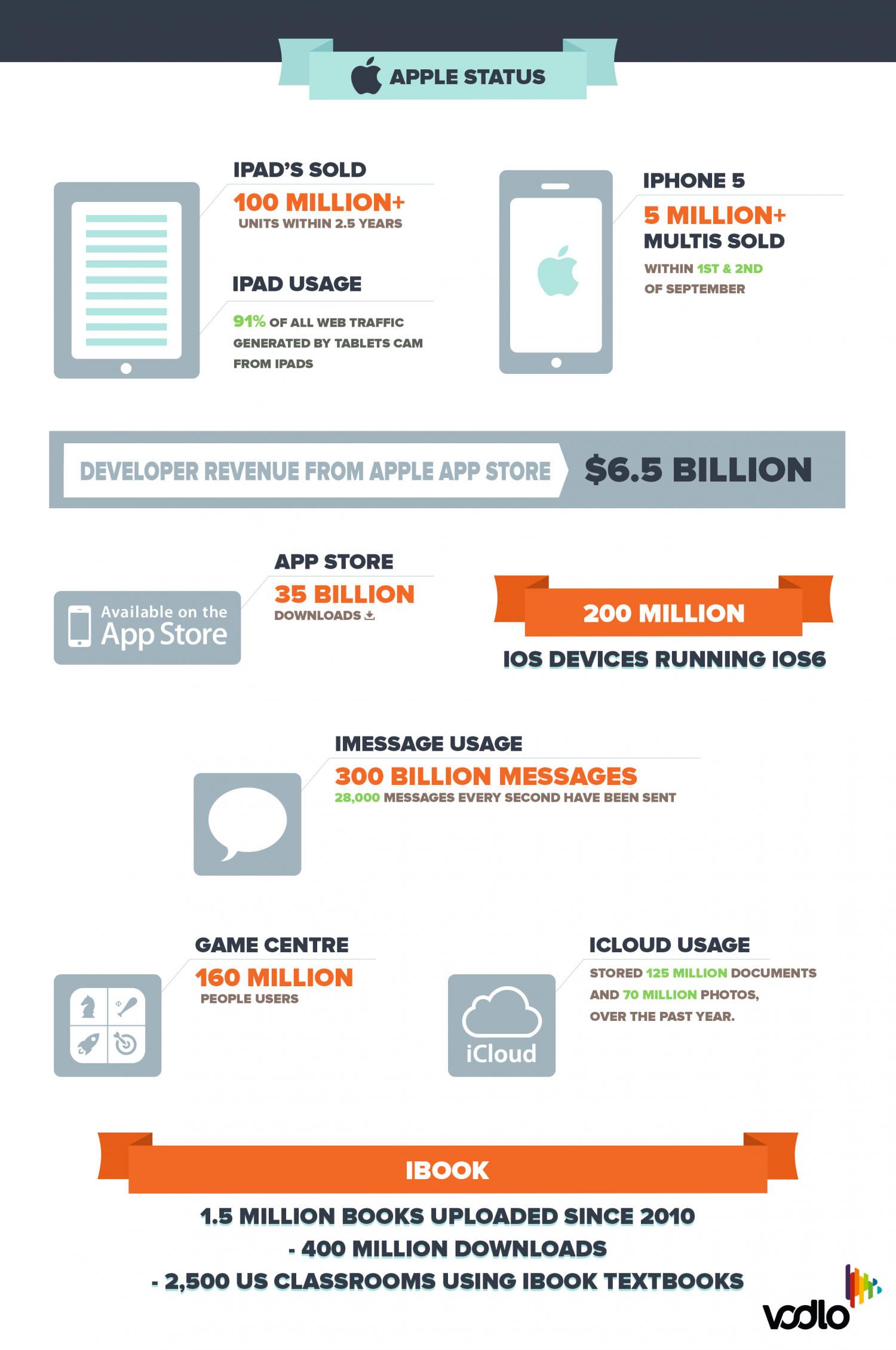 Apple Status  Infographic