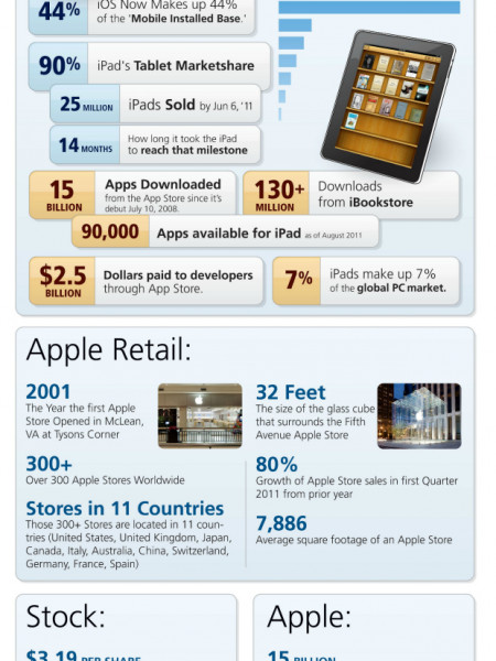 Apple: Success By the Numbers Infographic