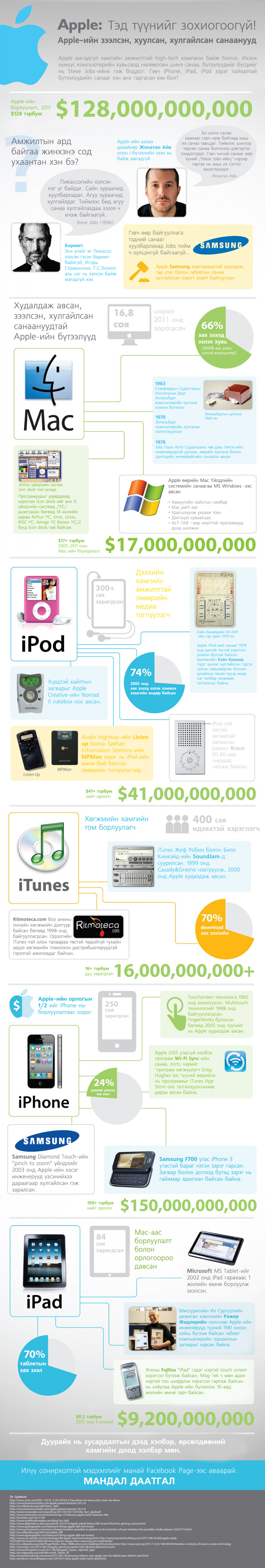 Apple: Ted tuunig zohiogoogui Infographic