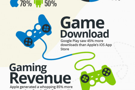Apple vs. Android - The Mobile War Infographic