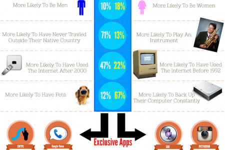 Apple vs Android: History and User Info Infographic