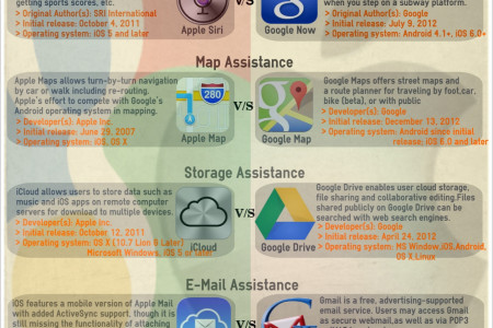 Apple Vs Google Infographic