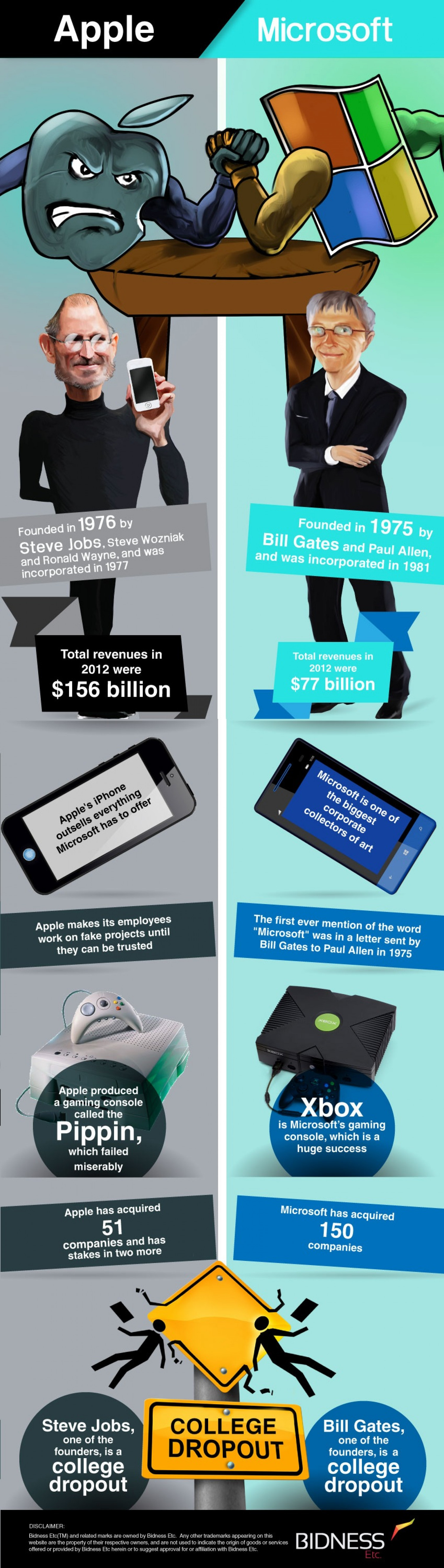 Apple vs. Microsoft Infographic