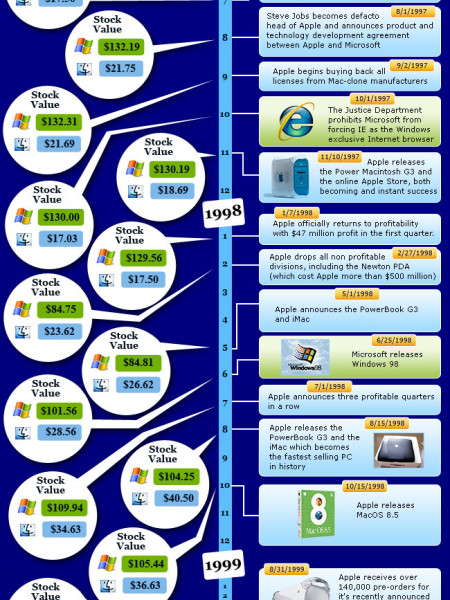 Apple vs Microsoft Infographic