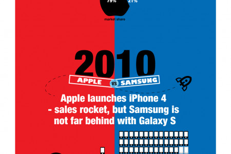 Apple vs Samsung The Battle for Smartphone Supremacy is on! Infographic