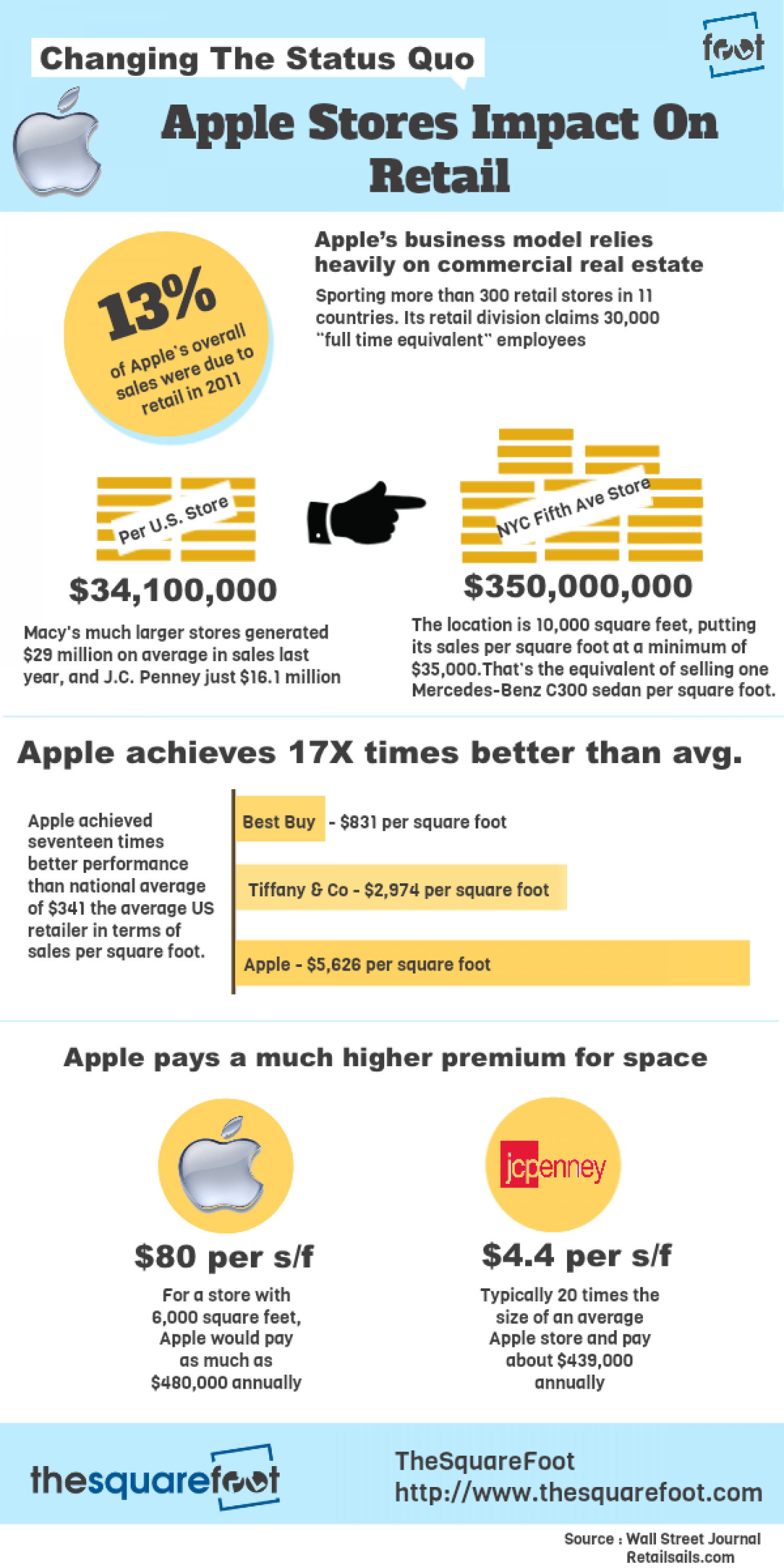 Apple's Impact on Retail Real Estate Infographic