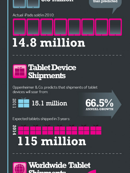 Apple's iPad Revolution Infographic