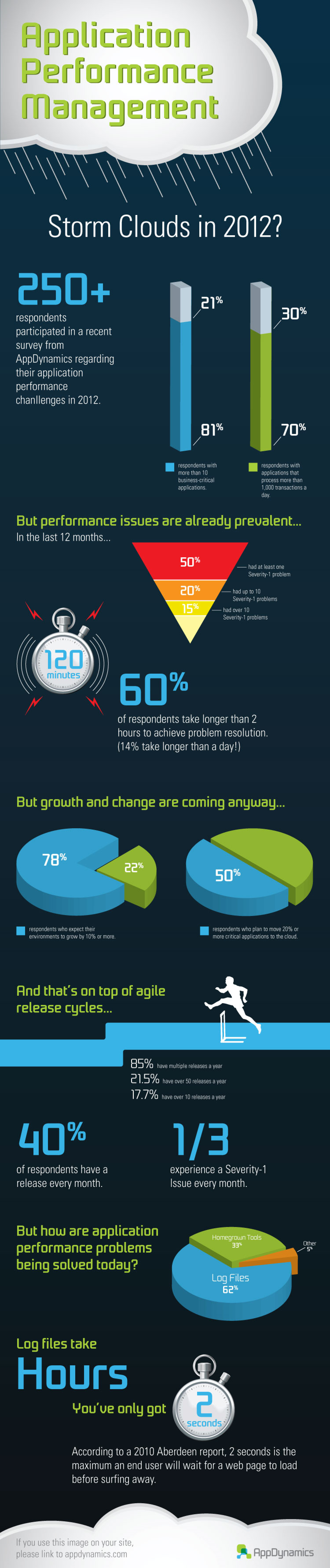Application Performance Management: Storm Clouds in 2012? Infographic