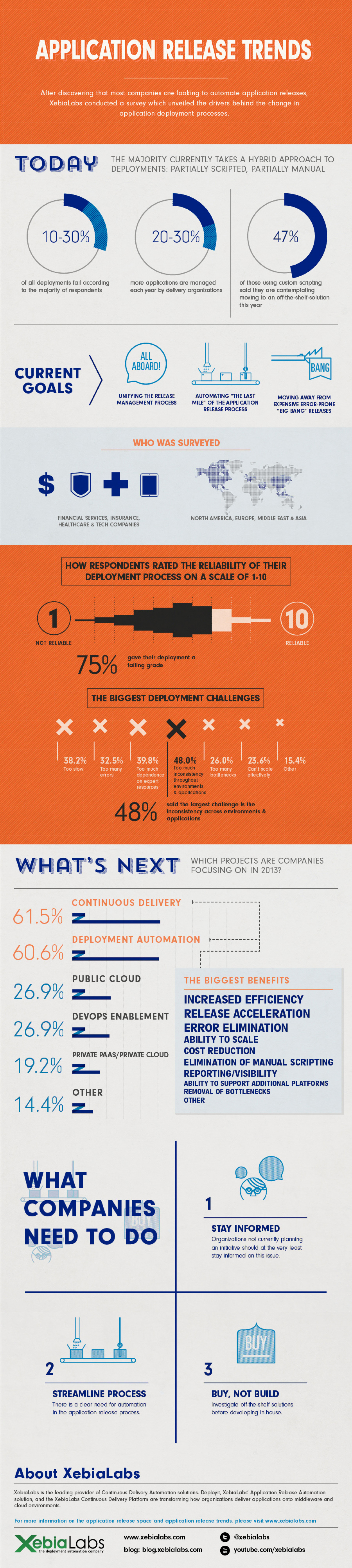 Application Release Trends Infographic