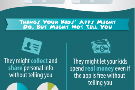 Application Security and Your Kids Infographic