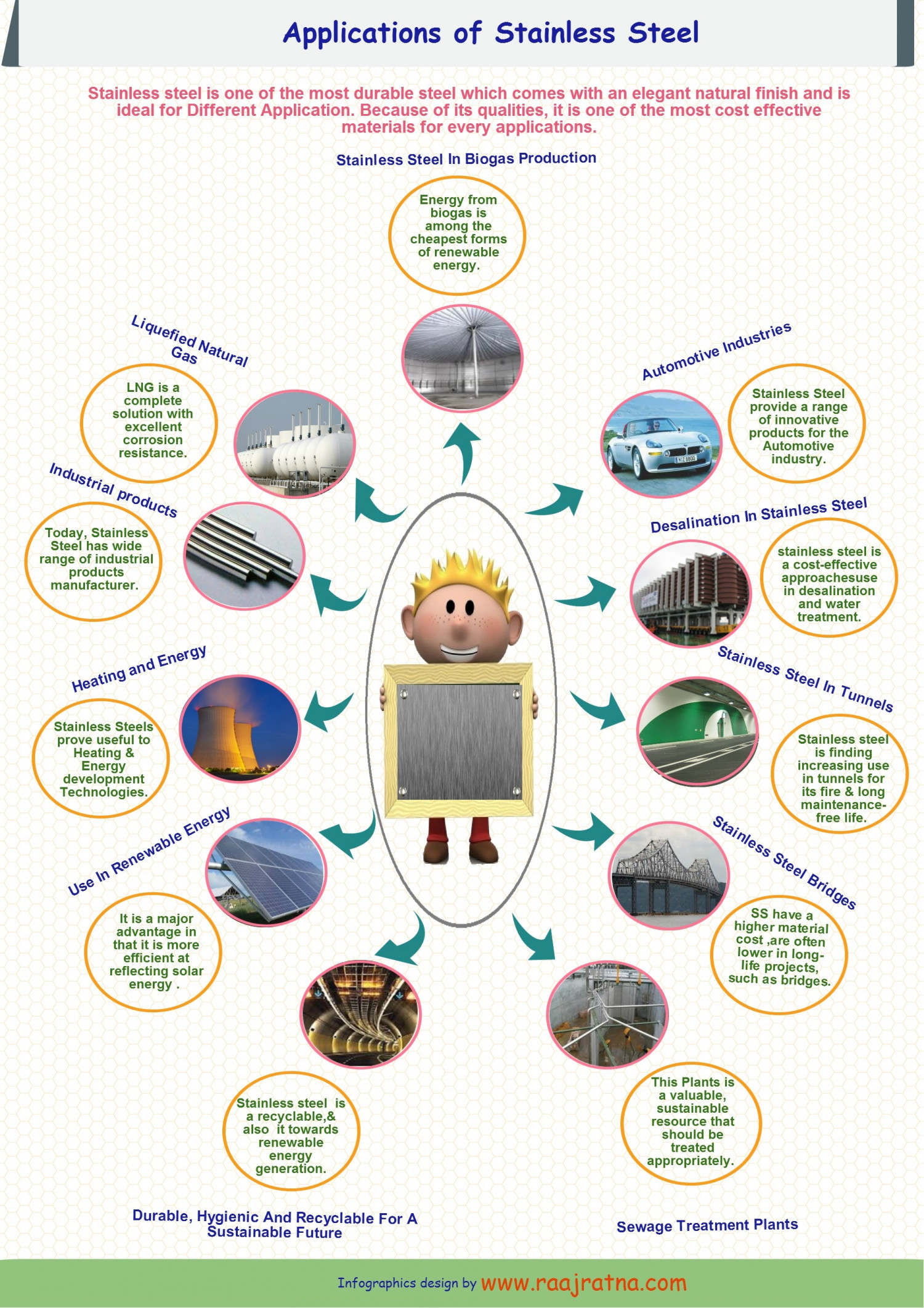 Applications of Stainless Steel  Infographic