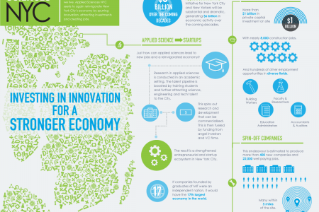 Applied Sciences NYC Infographic