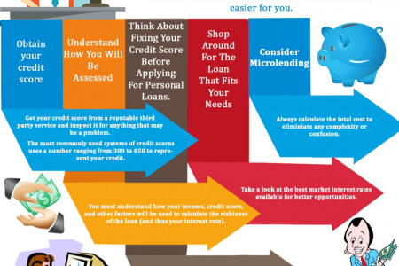 Apply for a Small Personal Loan Infographic