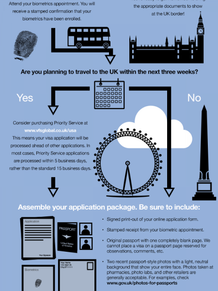 Applying for a UK student visa in the US and Canada Infographic