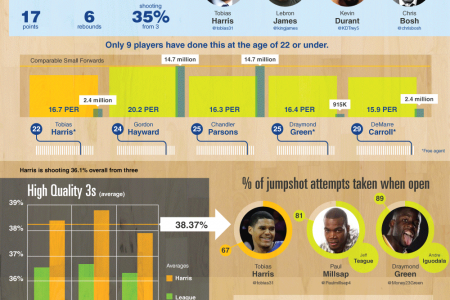 Applying Sabermetrics To NBA Stats Infographic