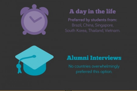 Applying to study abroad: What students said Infographic